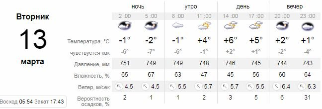 Погода в Днепре на 10 дней: дождь, снег и слякоть, фото-2