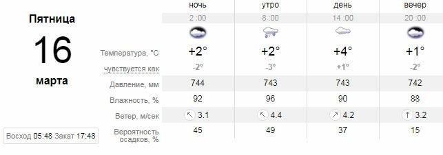 Погода в Днепре на 10 дней: дождь, снег и слякоть, фото-5