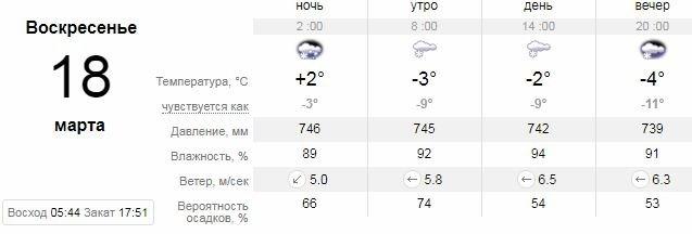Погода в Днепре на 10 дней: дождь, снег и слякоть, фото-7