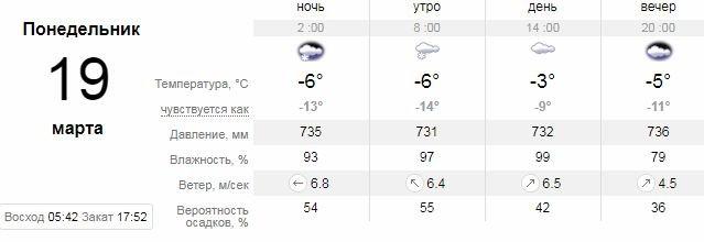 Погода в Днепре на 10 дней: дождь, снег и слякоть, фото-8