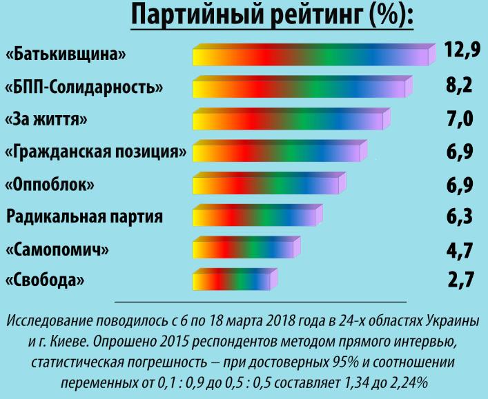 Пул социологов назвал лидеров электоральных симпатий среди партий и политиков, – опрос, фото-1