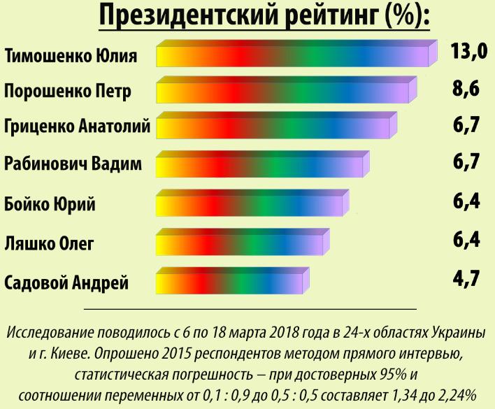 Пул социологов назвал лидеров электоральных симпатий среди партий и политиков, – опрос, фото-2