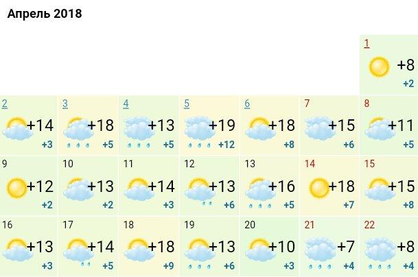 Какой погоды ждать днепрянам на Пасху, фото-1