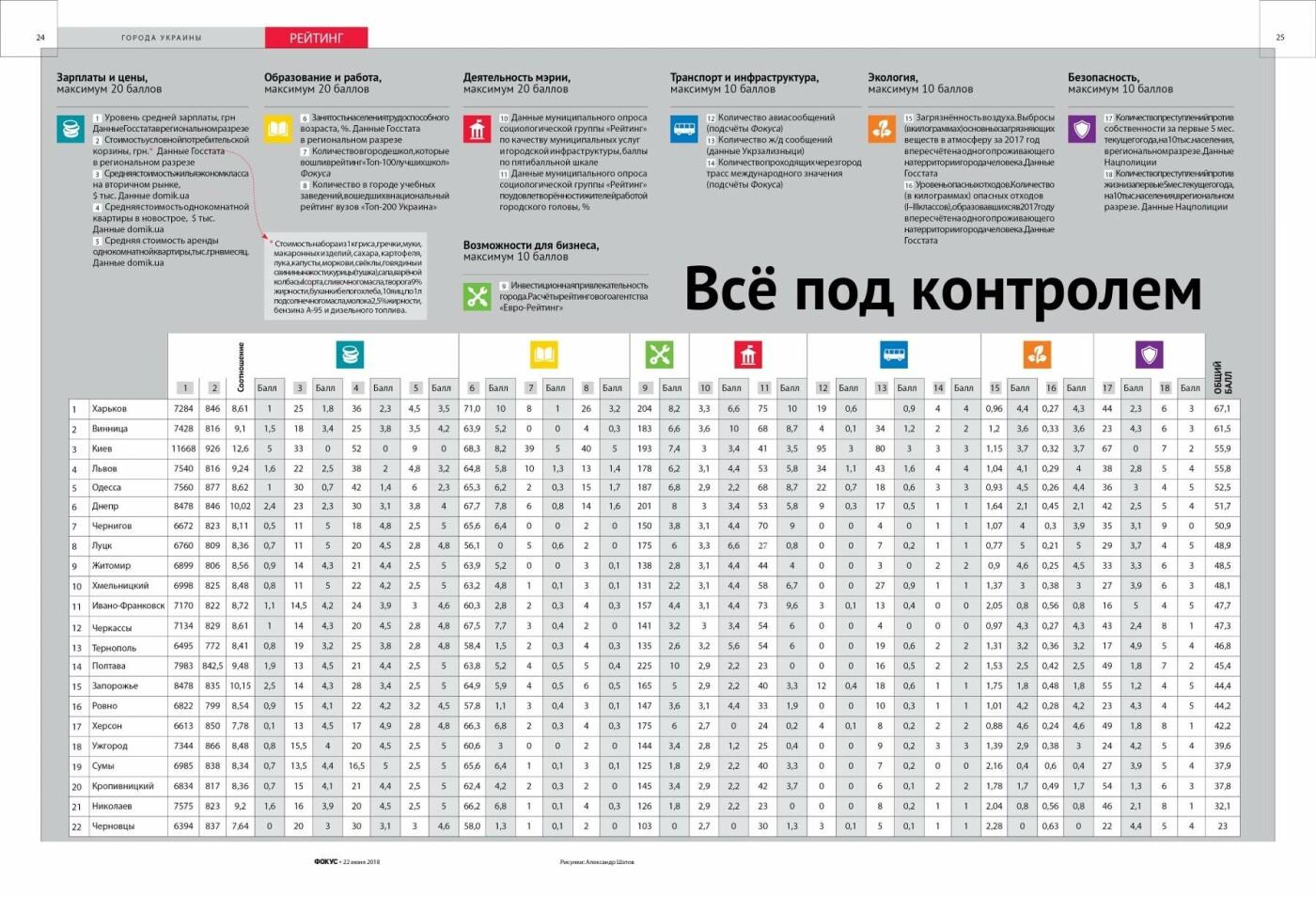 Днепр попал в десятку: составили рейтинг комфортных городов Украины , фото-1