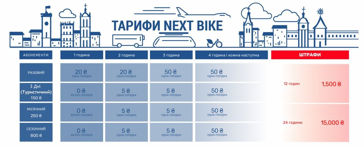 В Днепре предлагают запустить сеть городских велопрокатов Nextbike: что это и сколько будет стоить, - ФОТО, ВИДЕО, фото-2