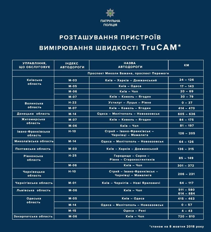Днепропетровская область не попала под внедрение видеофиксации нарушений ПДД, фото-1
