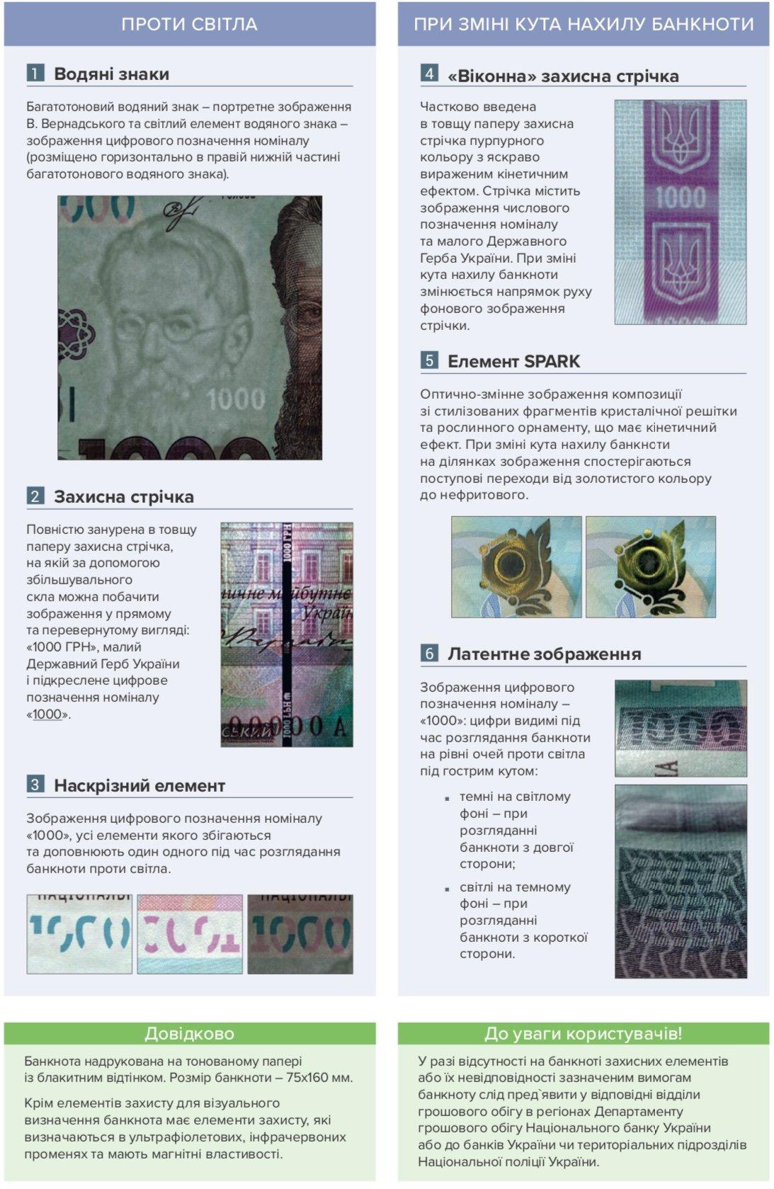 В Украине ввели в оборот 1000 гривен: как распознать подделку и реакция соцсетей, - ФОТО, фото-6