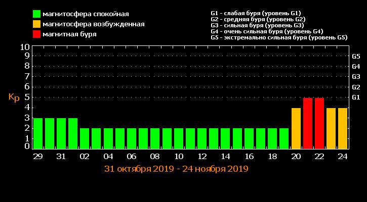 Днепрянам на заметку: в ноябре ожидаются сильные магнитные бури, - ГРАФИК, фото-1
