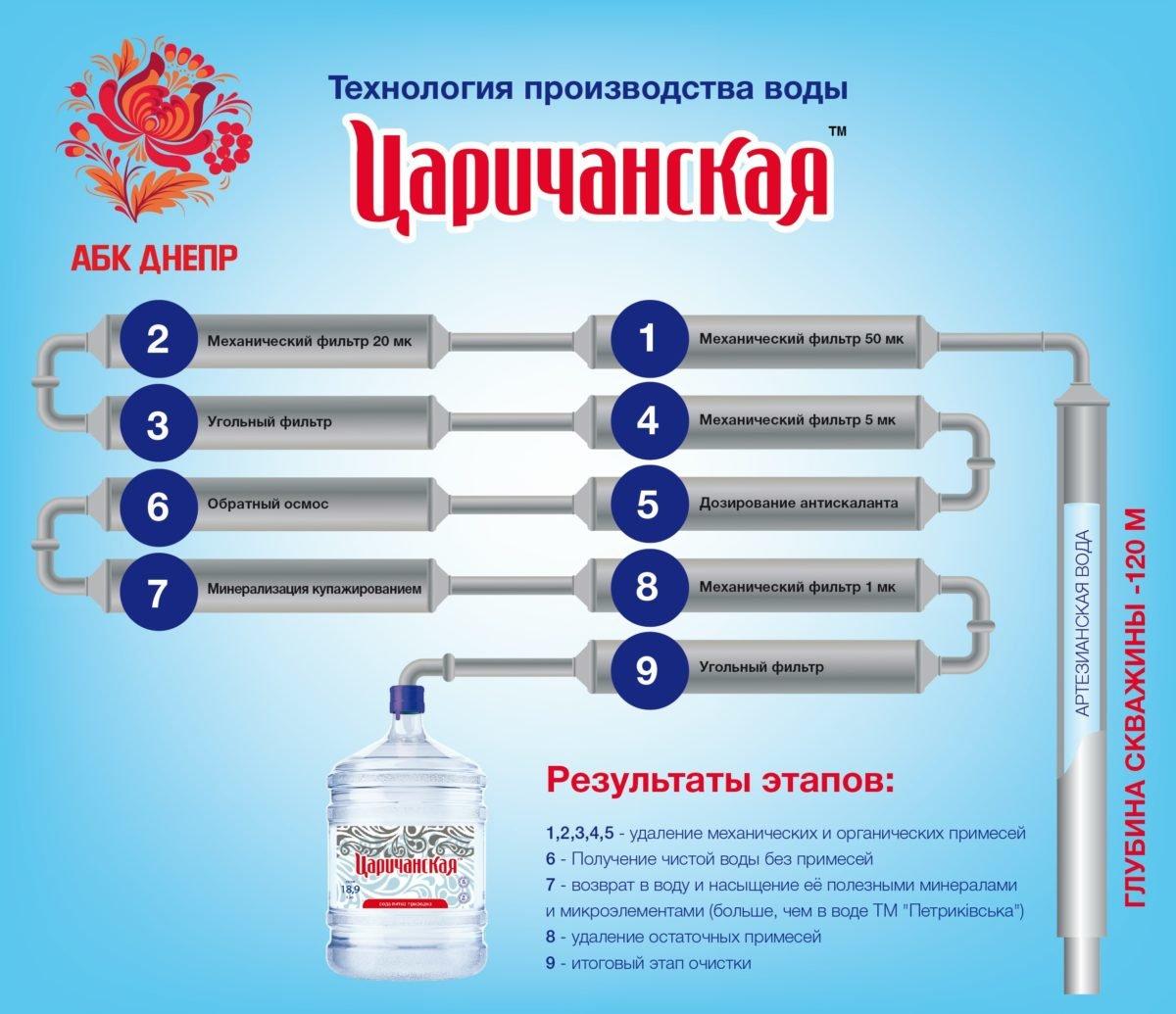 Как стать Киевлянином за 250 грн?, фото-2