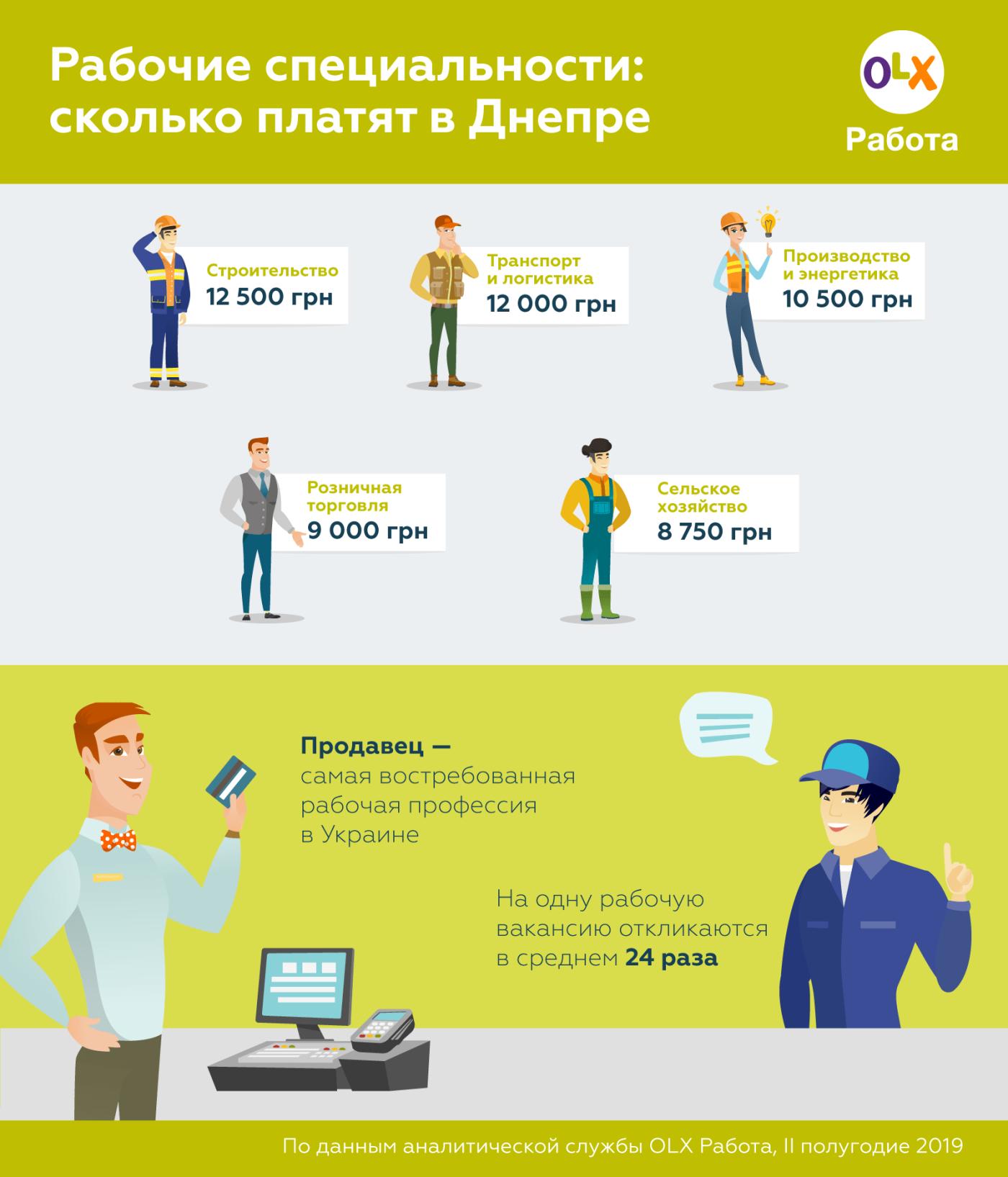 Кому в Днепре из рабочих специальностей платят больше всего, - ИНФОГРАФИКА, фото-1