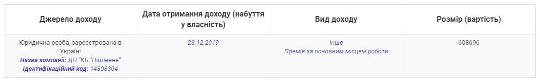 """Генеральный директор КБ """"Южное"""" получил """"новогоднюю"""" премию в размере 600 тысяч, фото-1"""