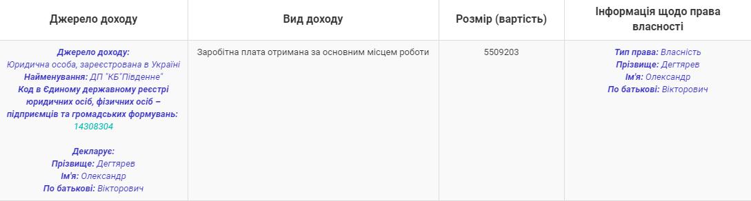 """Генеральный директор КБ """"Южное"""" получил """"новогоднюю"""" премию в размере 600 тысяч, фото-2"""