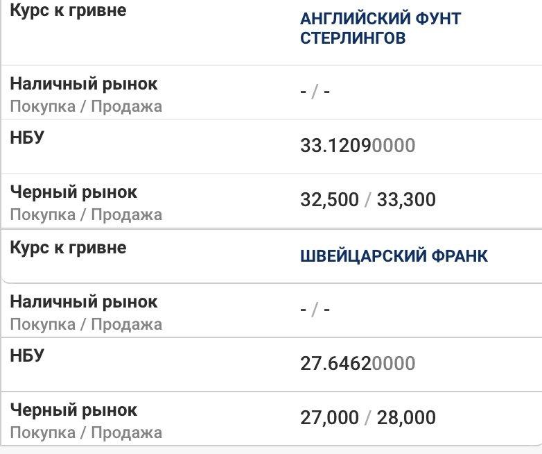 Курс валют в Днепре 13 мая: за сколько можно купить доллар и евро , фото-2