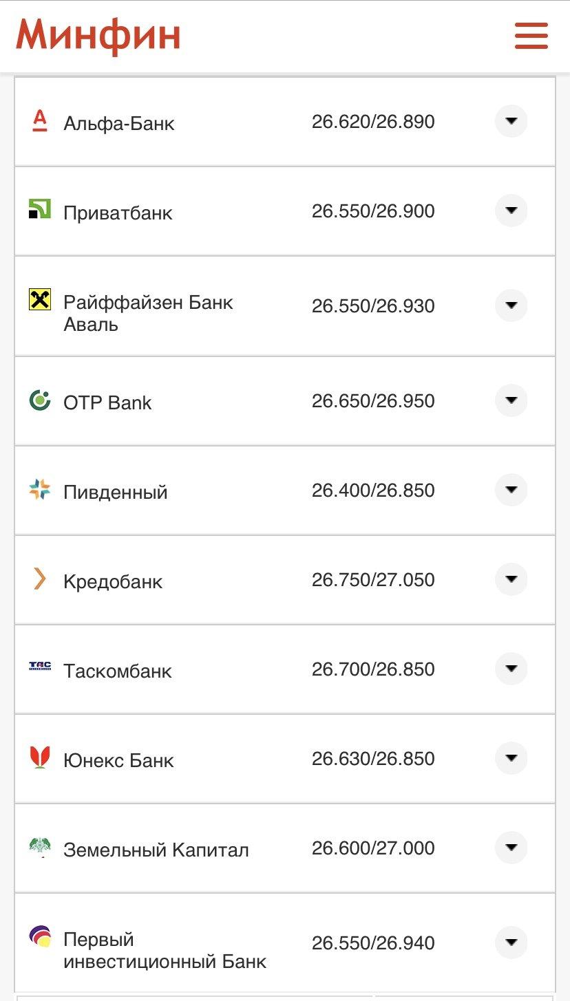 Курс валют в Днепре 14 мая: за сколько можно купить доллар и евро , фото-3