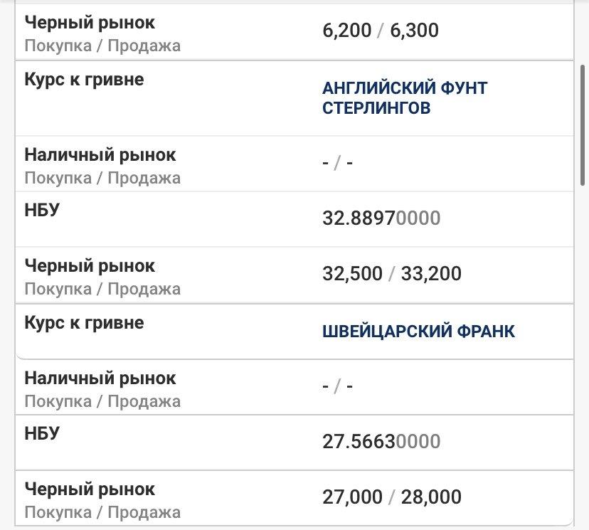 Курс валют в Днепре 14 мая: за сколько можно купить доллар и евро , фото-2