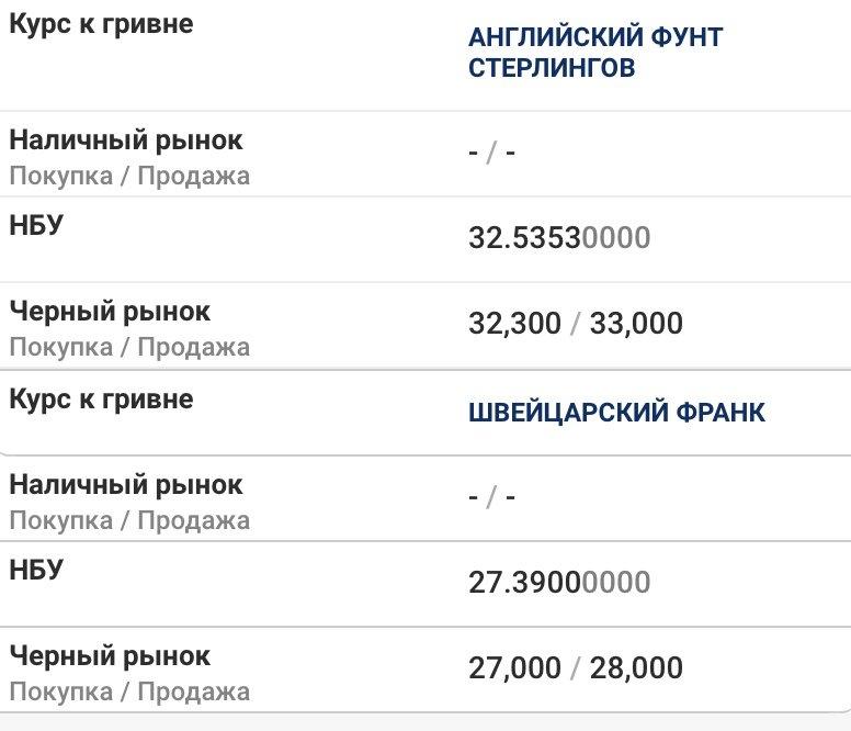 Курс валют в Днепре 15 мая: за сколько можно купить доллар и евро , фото-2