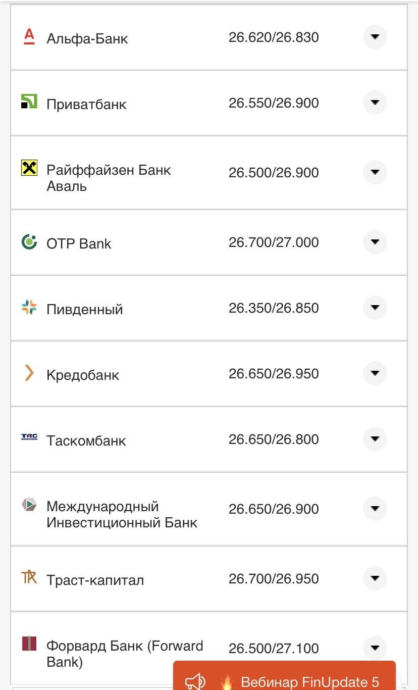 Курс валют в Днепре 15 мая: за сколько можно купить доллар и евро , фото-4