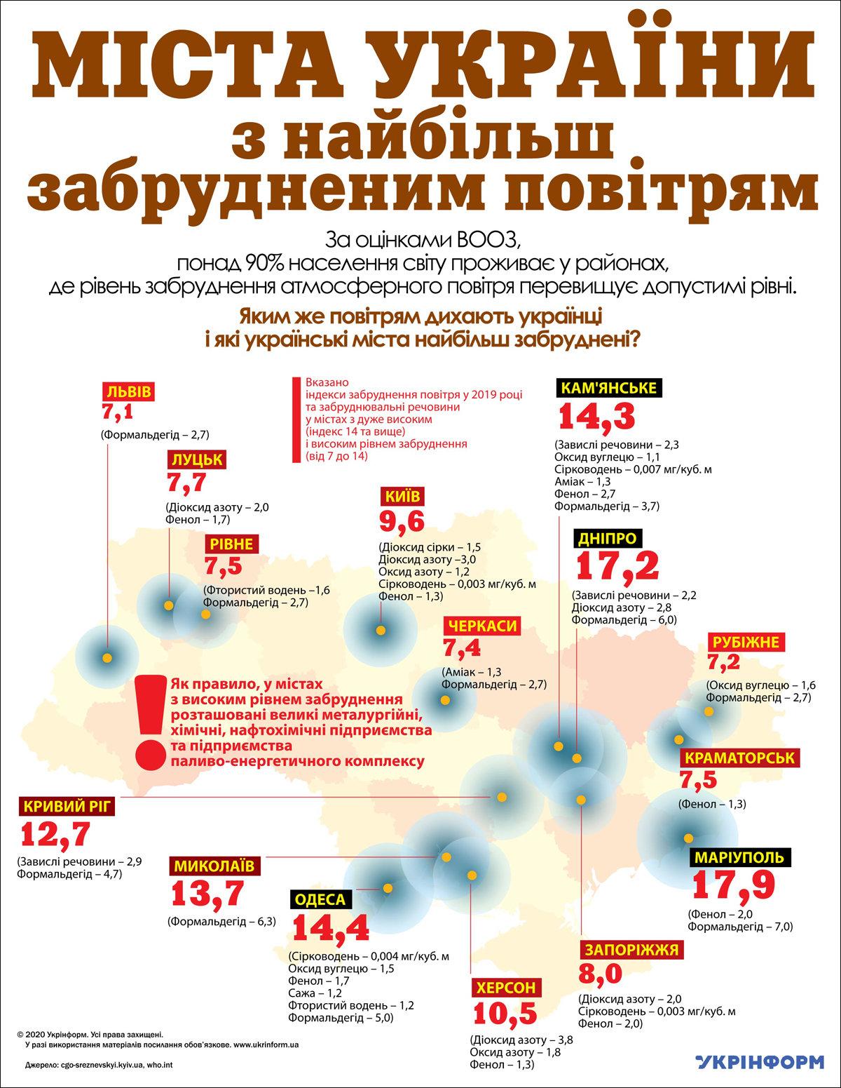 """Днепр """"почти лидер"""" по загрязненному воздуху в Украине, - ИНФОГРАФИКА, фото-1"""