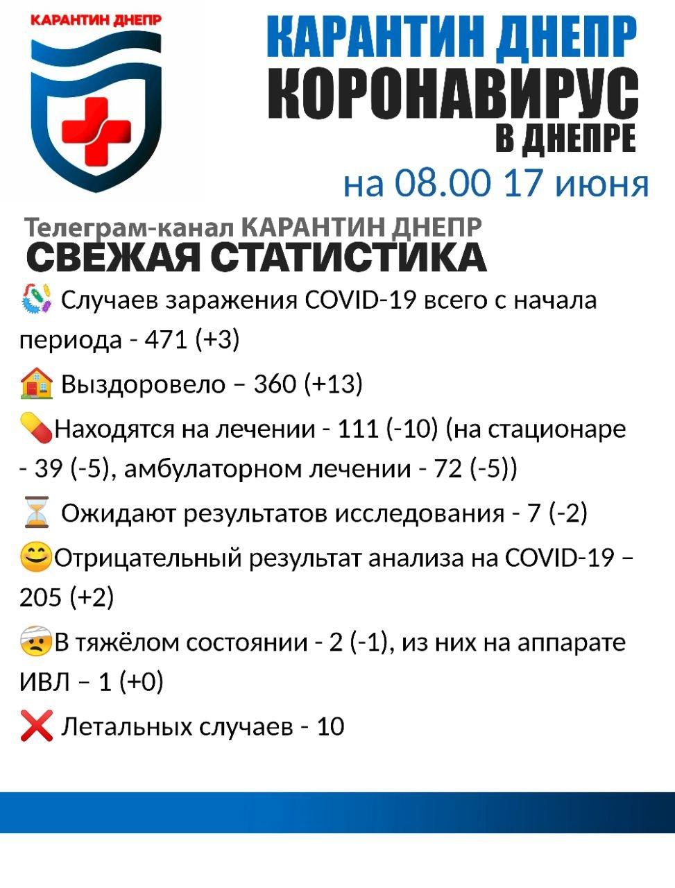 Три новых случая: свежая статистика по коронавирусу на утро 17 июня в Днепре, фото-1