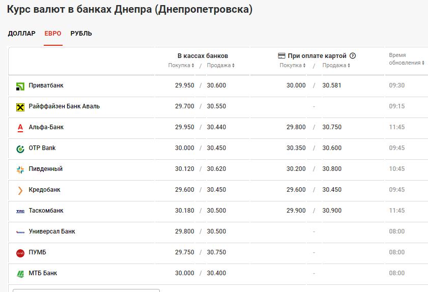 курс валют в банках Днепра 8 июля, minfin.com.ua