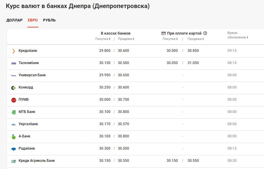 курс валют в банках Днепра 10 июля