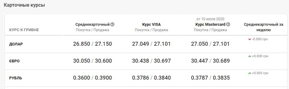 курс валют в Днепре 13 июля