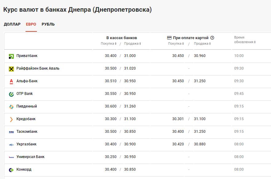 курс валют в банках Днепра 15 июля