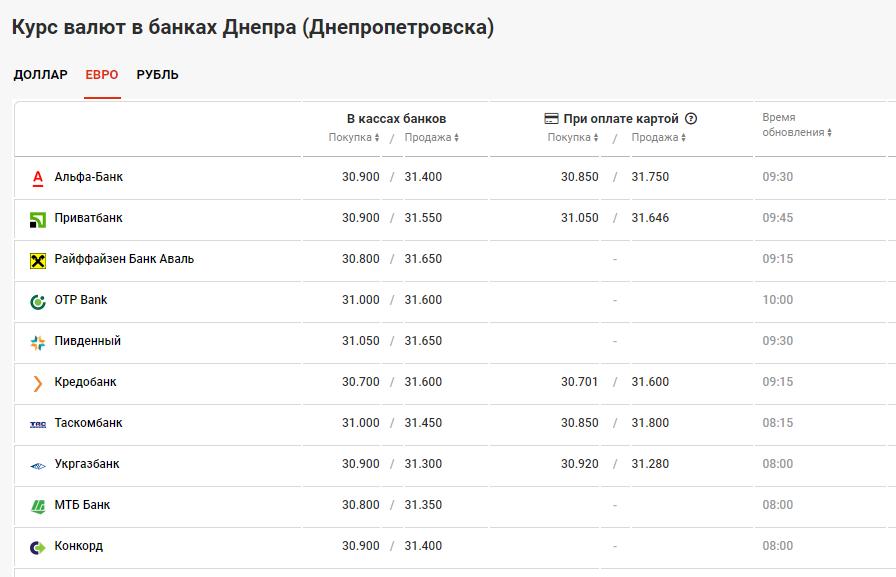 курс валют в банках Днепра 20 июля