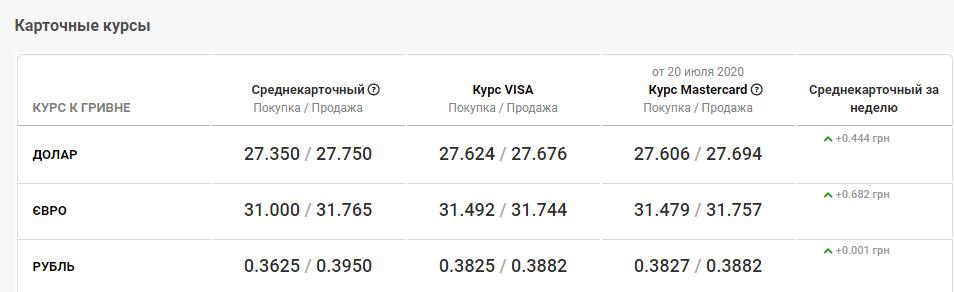 курс валют в банках Днепра 21 июля