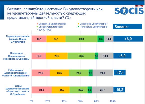 """Результаты опроса днепрян: впереди Филатов и """"Слуга народу"""", фото-9"""