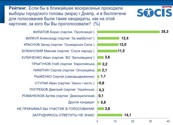 """Результаты опроса днепрян: впереди Филатов и """"Слуга народу"""", фото-2"""