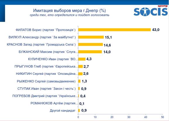 """Результаты опроса днепрян: впереди Филатов и """"Слуга народу"""", фото-5"""