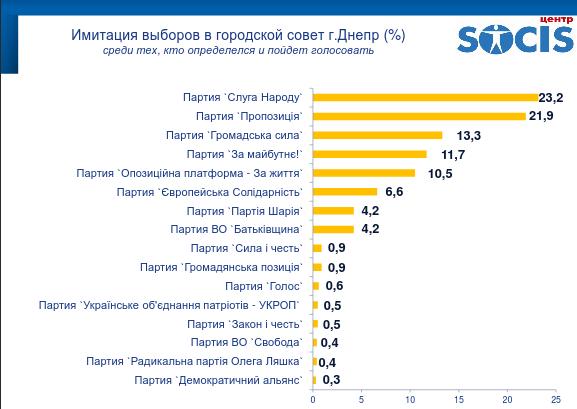 """Результаты опроса днепрян: впереди Филатов и """"Слуга народу"""", фото-3"""