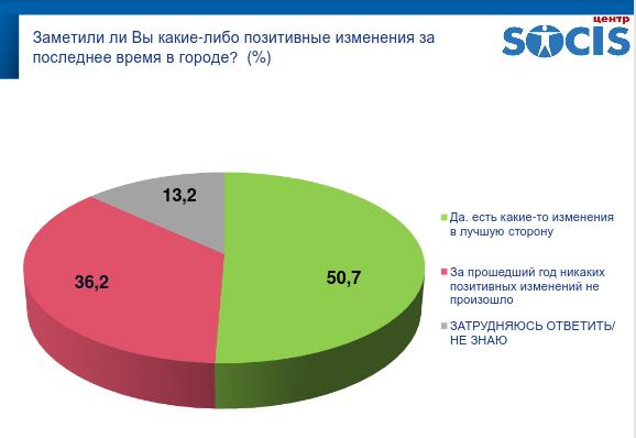 """Результаты опроса днепрян: впереди Филатов и """"Слуга народу"""", фото-6"""