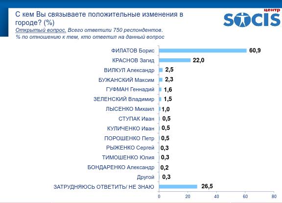 """Результаты опроса днепрян: впереди Филатов и """"Слуга народу"""", фото-7"""
