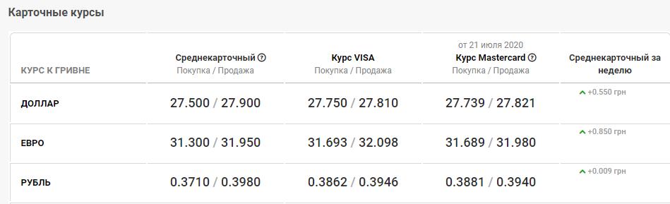 курс валют в банках Днепре 22 июля