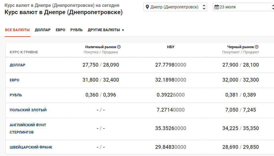курс валют в банках Днепра 23 июля