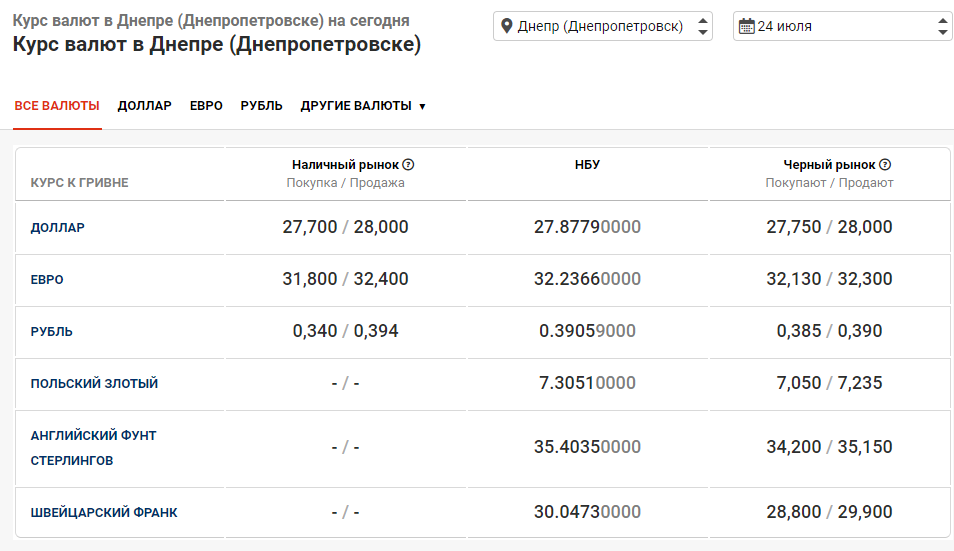курс валют в банках Днепра 24 июля