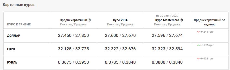 курс валют в банках Днепра 30 июля