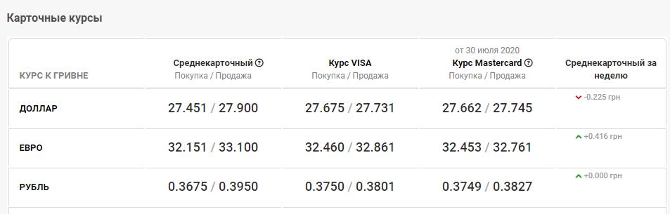 курс валют в Днепре 31 июля