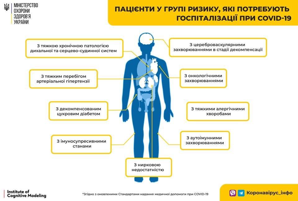 Кто нуждается в госпитализации при COVID-19, - СПИСОК, фото-1