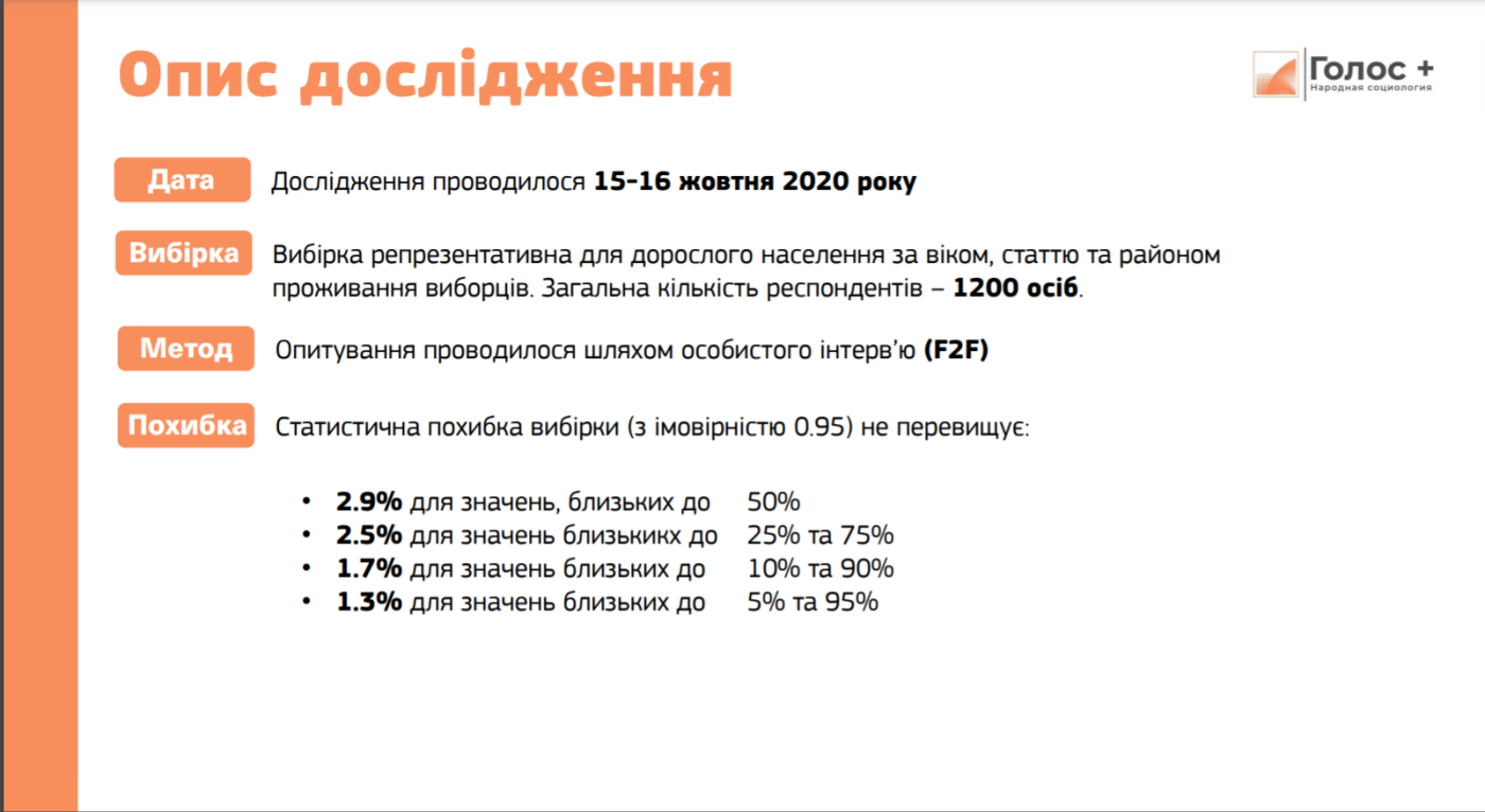 Результаты последнего опроса 15-16 октября 2020 года от ГОЛОС+, фото-5