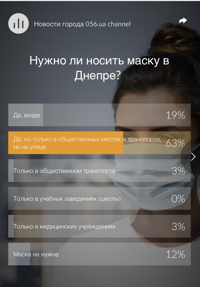 Нужно ли носить маску в Днепре: результат опроса днепрян , фото-1