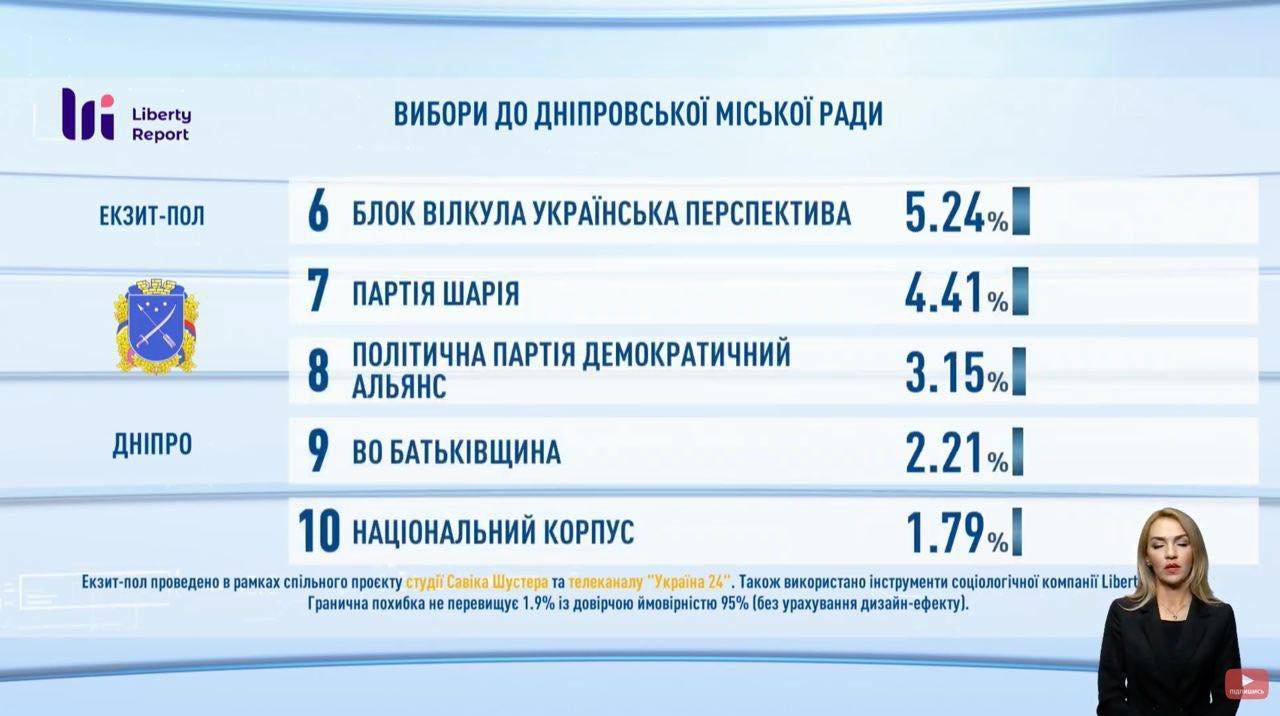 Выборы в Днепре: первые результаты экзит-пола, фото-4