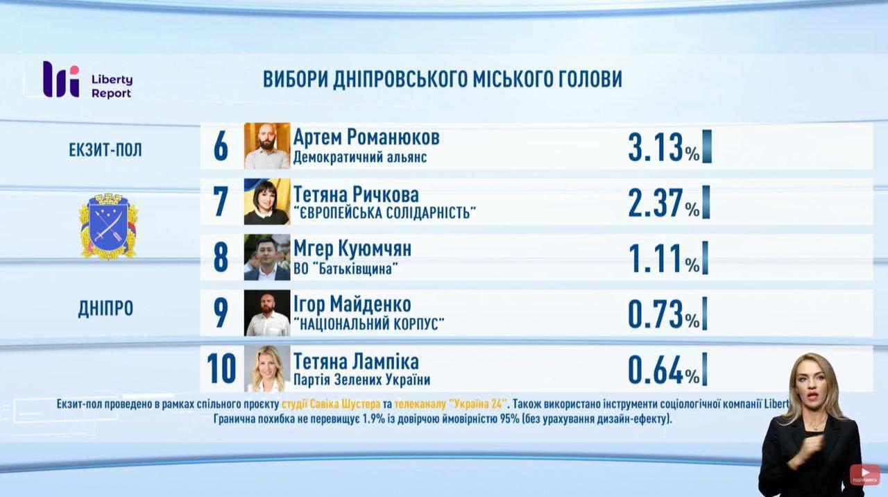 Выборы в Днепре: первые результаты экзит-пола, фото-2