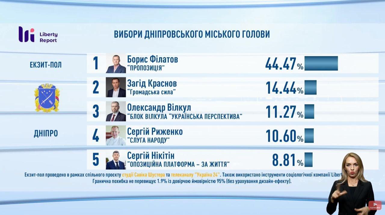 Выборы в Днепре: первые результаты экзит-пола, фото-1