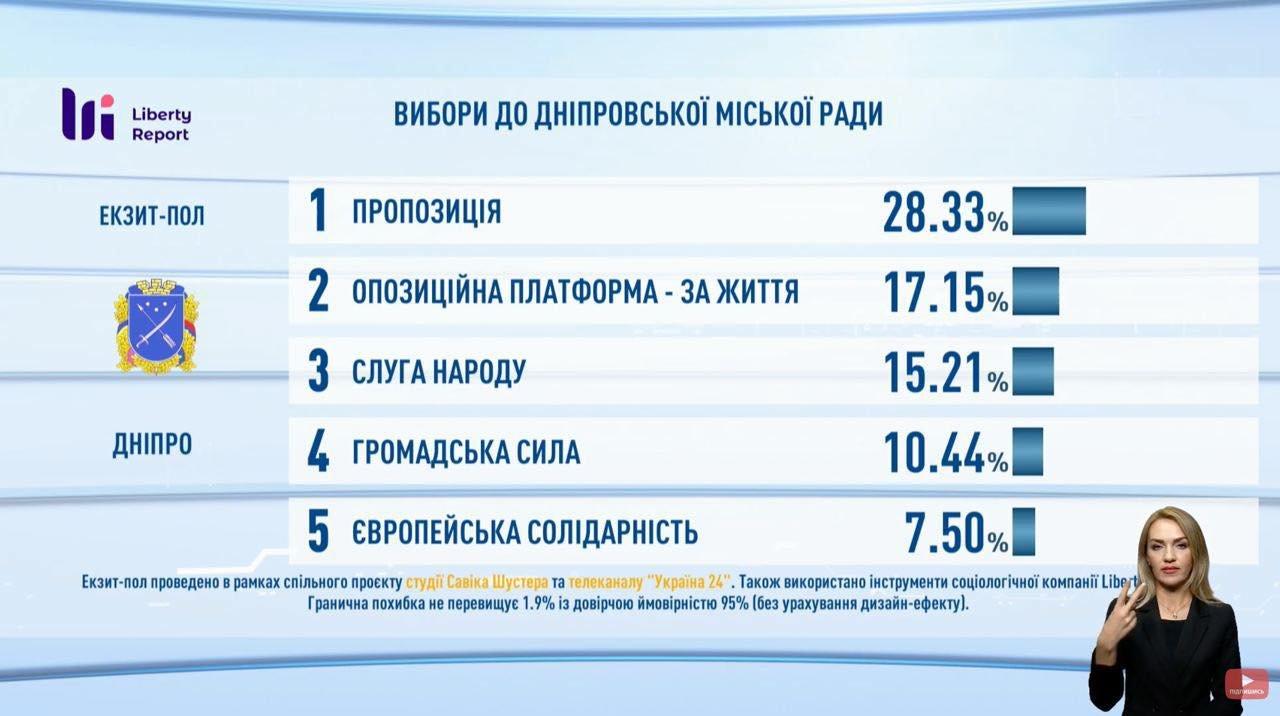 Выборы в Днепре: первые результаты экзит-пола, фото-3