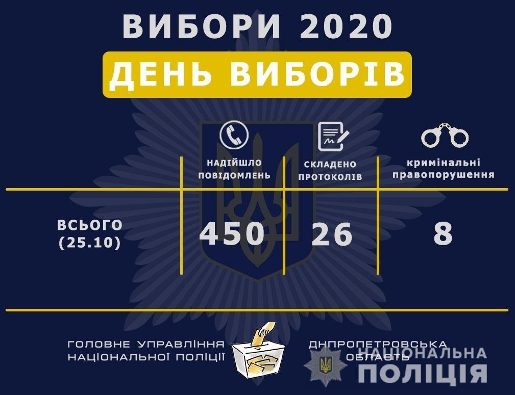 Во время выборов в Днепре о нарушениях на участках сообщили 450 раз, - ВИДЕО, фото-1
