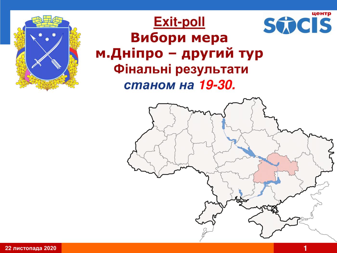 Второй тур выборов в Днепре: результат первого экзит-пола, фото-1