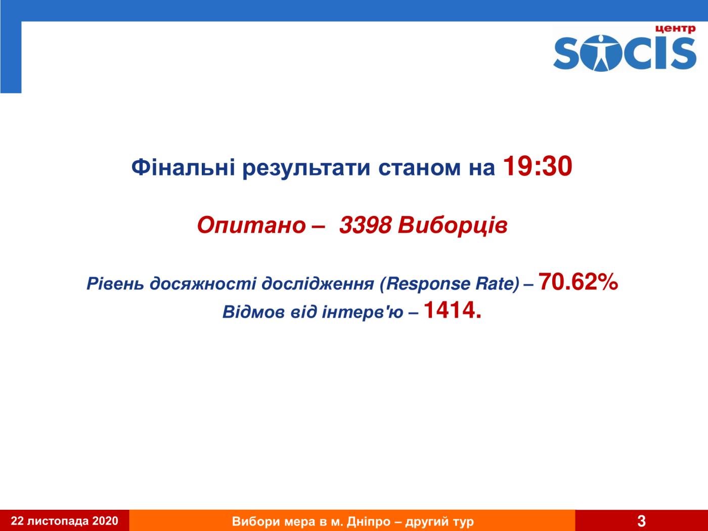 Второй тур выборов в Днепре: результат первого экзит-пола, фото-3
